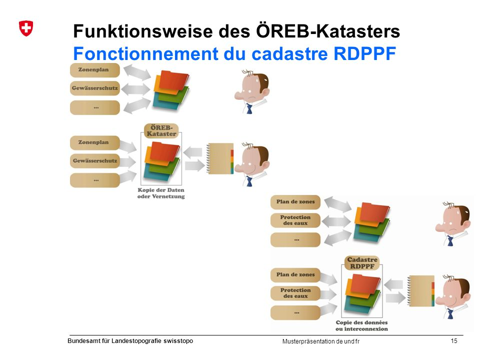 15 Bundesamt für Landestopografie swisstopo Musterpräsentation de und fr Funktionsweise des ÖREB-Katasters Fonctionnement du cadastre RDPPF