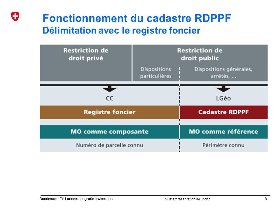 18 Bundesamt für Landestopografie swisstopo Musterpräsentation de und fr Fonctionnement du cadastre RDPPF Délimitation avec le registre foncier