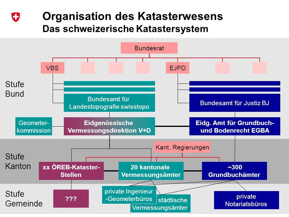 27 Bundesamt für Landestopografie swisstopo Musterpräsentation de und fr Stufe Bund Stufe Gemeinde Stufe Kanton städtische Vermessungsämter Organisati