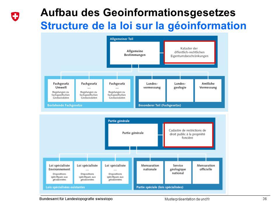 36 Bundesamt für Landestopografie swisstopo Musterpräsentation de und fr Aufbau des Geoinformationsgesetzes Structure de la loi sur la géoinformation