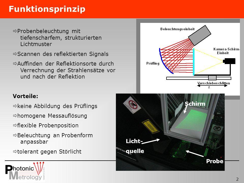 2 Funktionsprinzip Probe Licht- quelle Schirm Probenbeleuchtung mit tiefenscharfem, strukturierten Lichtmuster Scannen des reflektierten Signals Auffi
