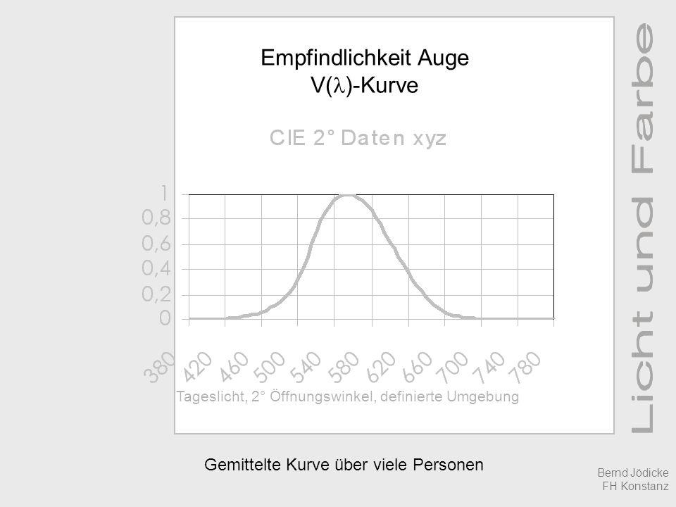 Gemittelte Kurve über viele Personen Empfindlichkeit Auge V( )-Kurve Tageslicht, 2° Öffnungswinkel, definierte Umgebung Bernd Jödicke FH Konstanz