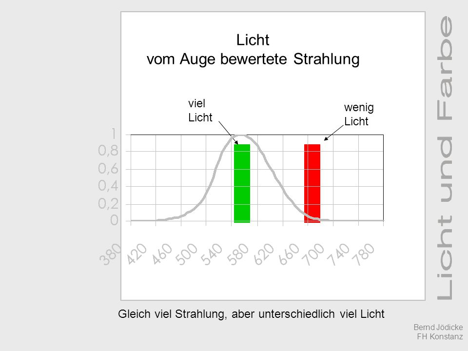 Licht vom Auge bewertete Strahlung viel Licht wenig Licht Gleich viel Strahlung, aber unterschiedlich viel Licht Bernd Jödicke FH Konstanz