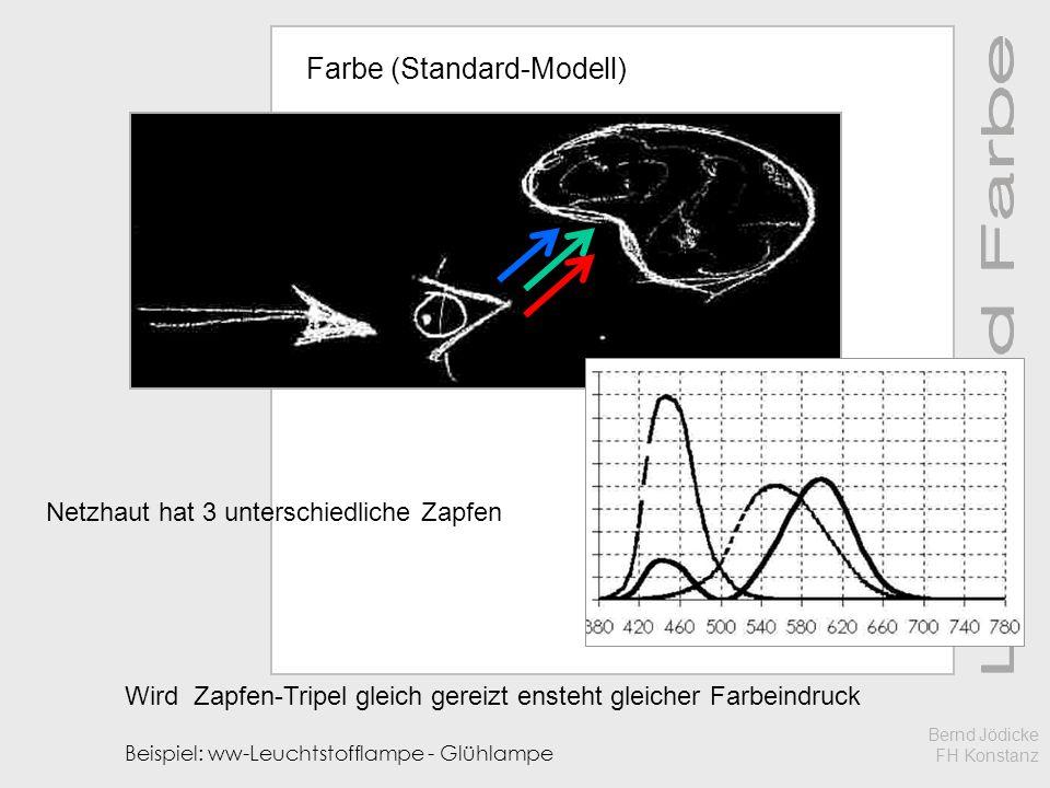 Wird Zapfen-Tripel gleich gereizt ensteht gleicher Farbeindruck Beispiel: ww-Leuchtstofflampe - Glühlampe Netzhaut hat 3 unterschiedliche Zapfen Farbe (Standard-Modell) Bernd Jödicke FH Konstanz