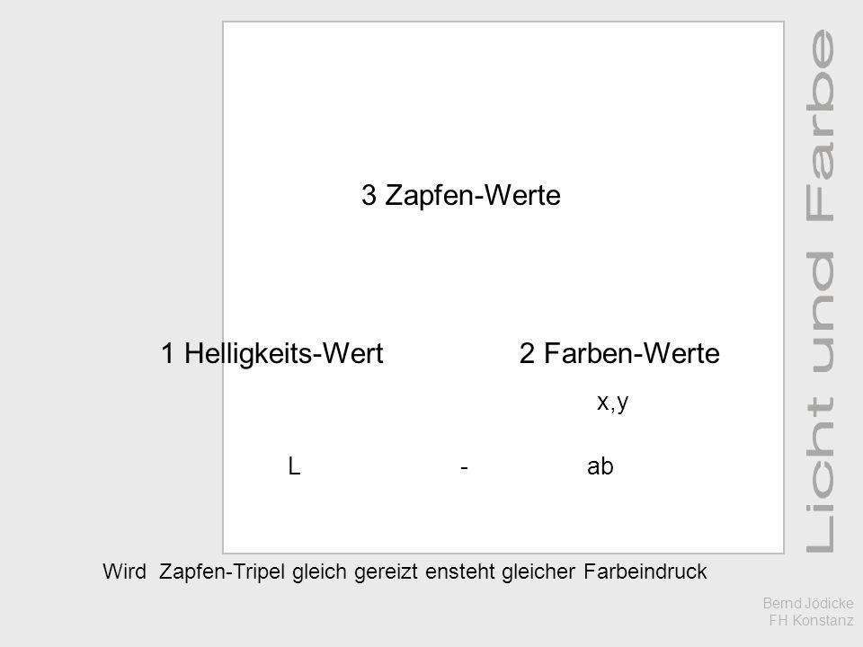 Wird Zapfen-Tripel gleich gereizt ensteht gleicher Farbeindruck 3 Zapfen-Werte 2 Farben-Werte1 Helligkeits-Wert Bernd Jödicke FH Konstanz x,y L- ab