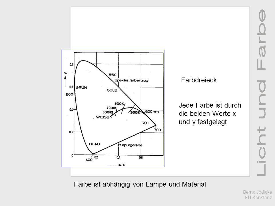 Farbe ist abhängig von Lampe und Material Farbdreieck Jede Farbe ist durch die beiden Werte x und y festgelegt Bernd Jödicke FH Konstanz