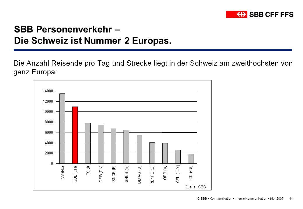 © SBB Kommunikation Interne Kommunikation 16.4.200711 SBB Personenverkehr – Die Schweiz ist Nummer 2 Europas. Die Anzahl Reisende pro Tag und Strecke