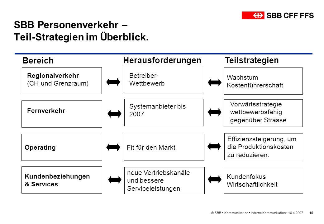 © SBB Kommunikation Interne Kommunikation 16.4.200715 SBB Personenverkehr – Teil-Strategien im Überblick. Teilstrategien Vorwärtsstrategie wettbewerbs
