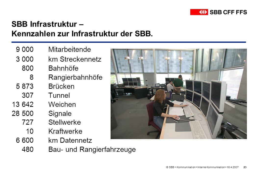 © SBB Kommunikation Interne Kommunikation 16.4.200723 9 000Mitarbeitende 3 000 km Streckennetz 800 Bahnhöfe 8Rangierbahnhöfe 5 873 Brücken 307 Tunnel