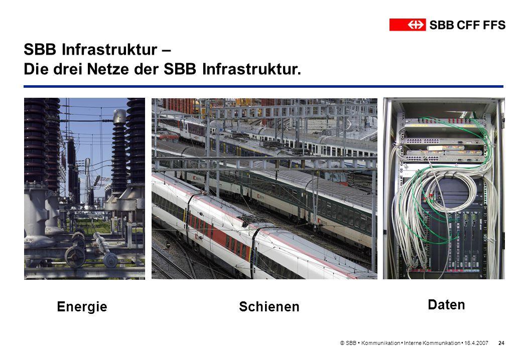 © SBB Kommunikation Interne Kommunikation 16.4.200724 SBB Infrastruktur – Die drei Netze der SBB Infrastruktur. Energie Schienen Daten