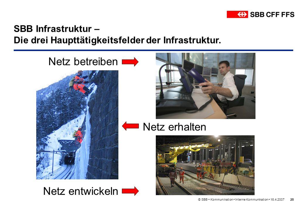 © SBB Kommunikation Interne Kommunikation 16.4.200728 Netz betreiben SBB Infrastruktur – Die drei Haupttätigkeitsfelder der Infrastruktur. Netz erhalt