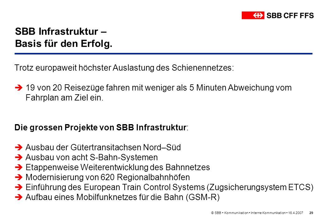 © SBB Kommunikation Interne Kommunikation 16.4.200729 SBB Infrastruktur – Basis für den Erfolg. Trotz europaweit höchster Auslastung des Schienennetze