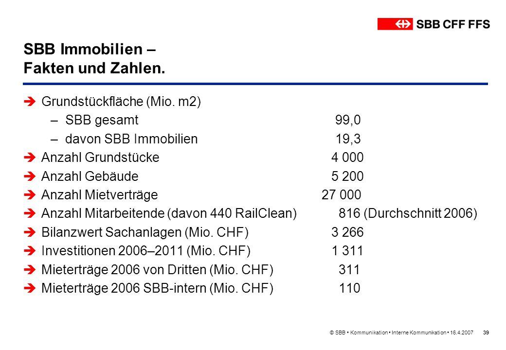 © SBB Kommunikation Interne Kommunikation 16.4.200739 SBB Immobilien – Fakten und Zahlen. Grundstückfläche (Mio. m2) –SBB gesamt 99,0 –davon SBB Immob