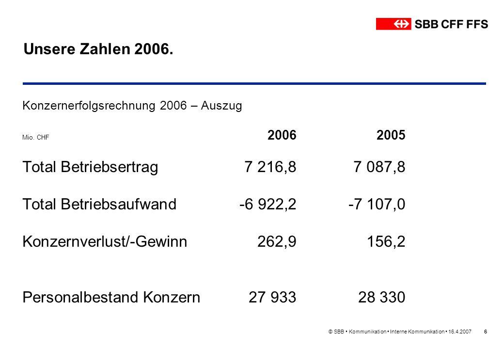 © SBB Kommunikation Interne Kommunikation 16.4.20076 Unsere Zahlen 2006. Konzernerfolgsrechnung 2006 – Auszug Mio. CHF 20062005 Total Betriebsertrag7