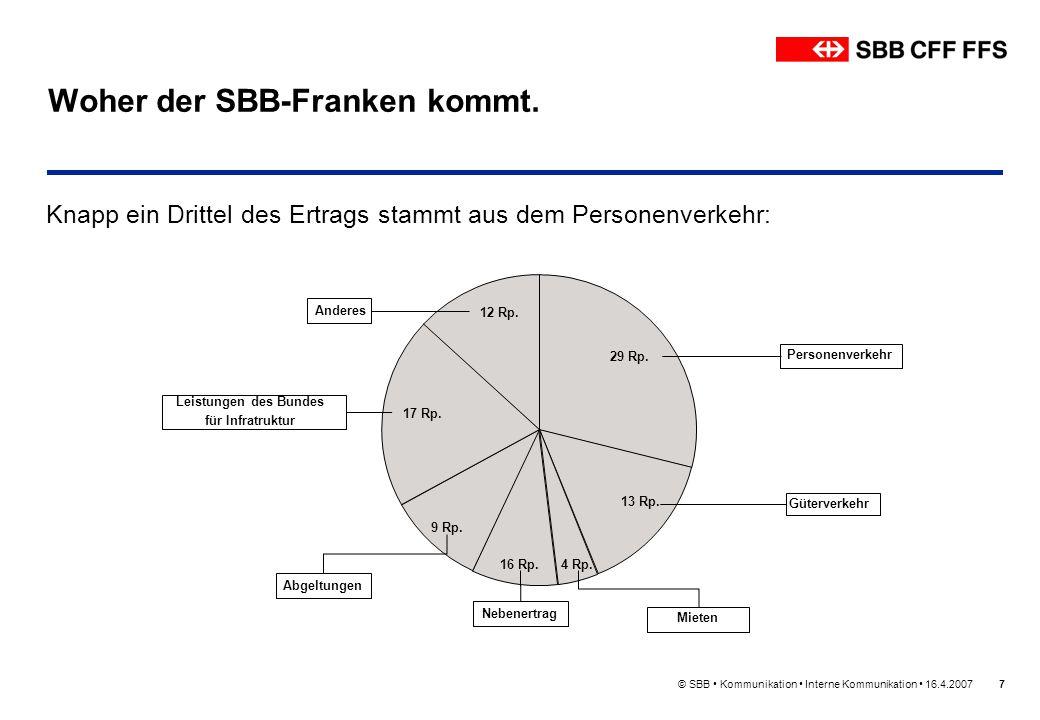 © SBB Kommunikation Interne Kommunikation 16.4.20077 Woher der SBB-Franken kommt. Knapp ein Drittel des Ertrags stammt aus dem Personenverkehr: Person