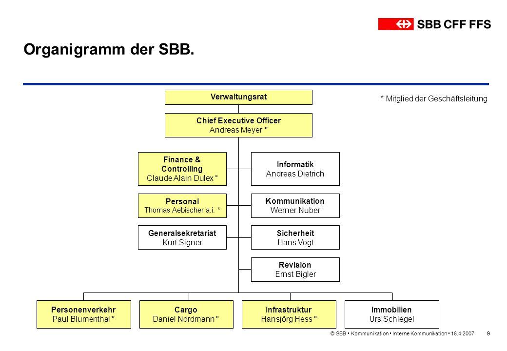 © SBB Kommunikation Interne Kommunikation 16.4.200740 SBB Immobilien – Unser Beitrag für die Bahn.