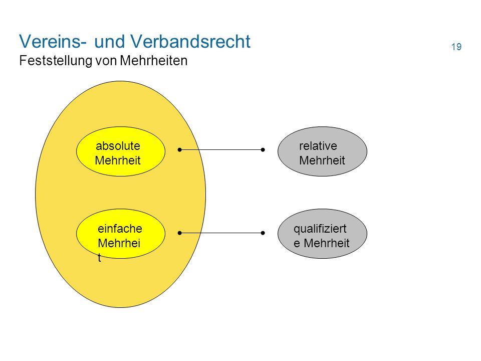 Vereins- und Verbandsrecht Feststellung von Mehrheiten absolute Mehrheit einfache Mehrhei t relative Mehrheit qualifiziert e Mehrheit 19
