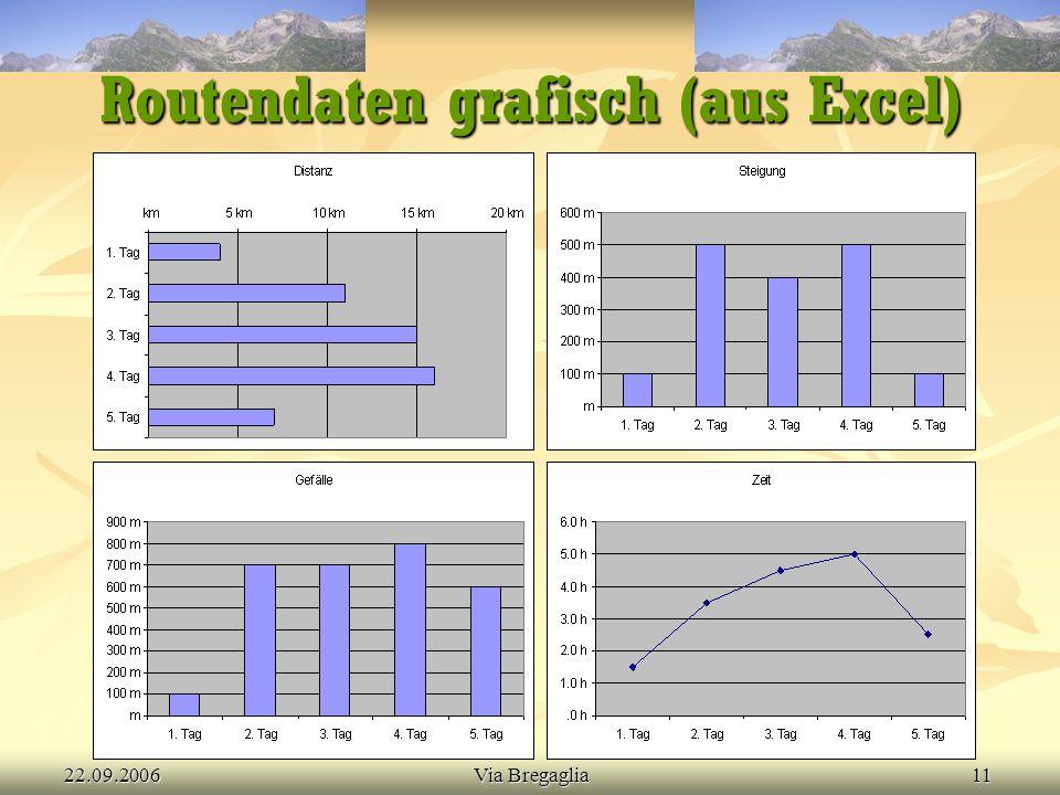 22.09.2006Via Bregaglia11 Routendaten grafisch (aus Excel)