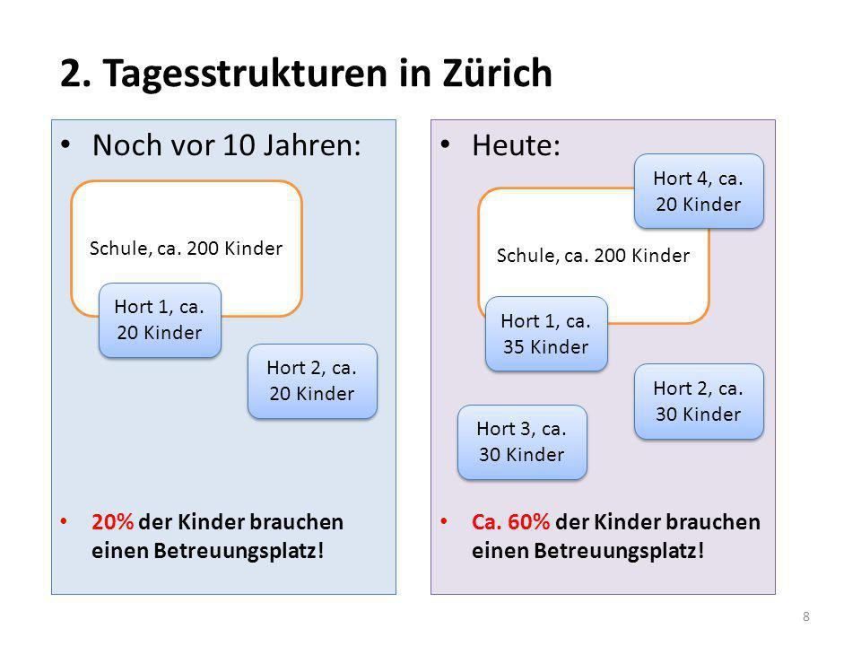 2. Tagesstrukturen in Zürich Noch vor 10 Jahren: 20% der Kinder brauchen einen Betreuungsplatz! Heute: Ca. 60% der Kinder brauchen einen Betreuungspla