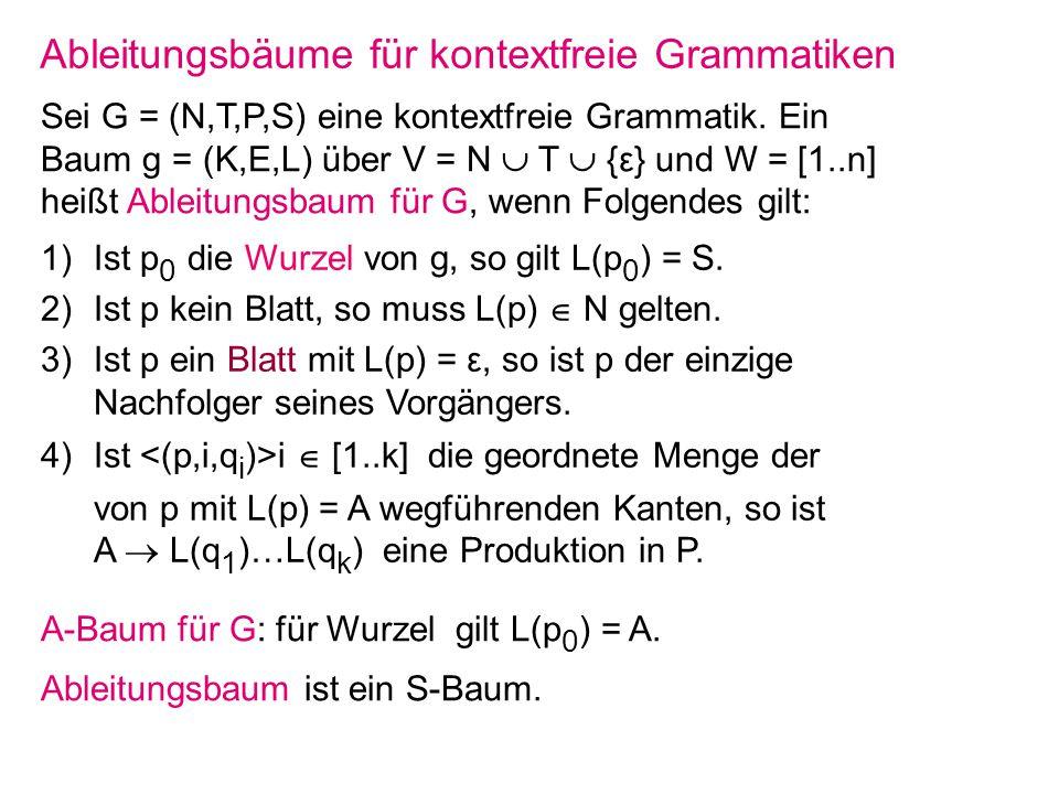 Ableitungsbäume für kontextfreie Grammatiken Sei G = (N,T,P,S) eine kontextfreie Grammatik. Ein Baum g = (K,E,L) über V = N T {ε} und W = [1..n] heißt