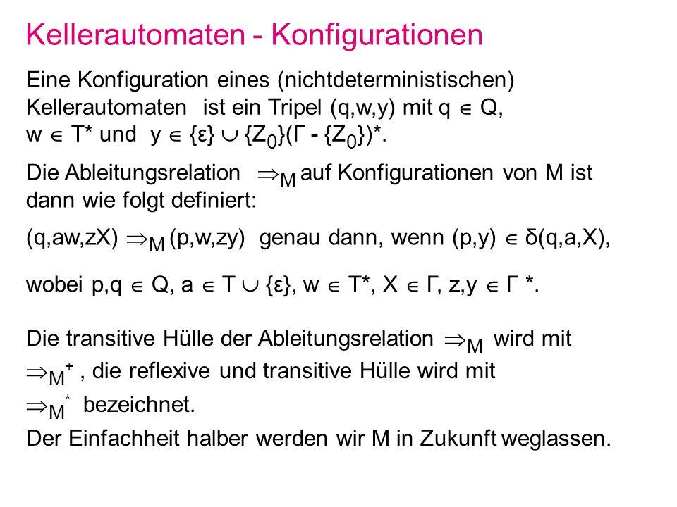 Kellerautomaten - Konfigurationen Eine Konfiguration eines (nichtdeterministischen) Kellerautomaten ist ein Tripel (q,w,y) mit q Q, w T* und y {ε} {Z