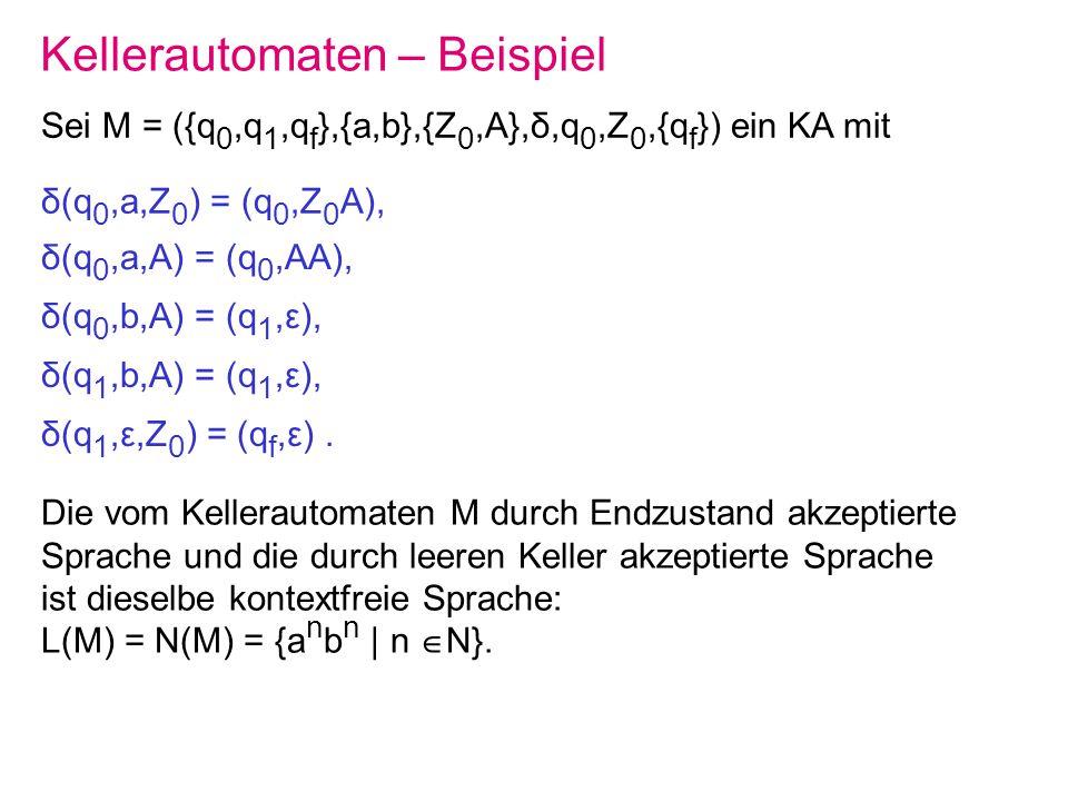 Kellerautomaten – Beispiel Sei M = ({q 0,q 1,q f },{a,b},{Z 0,A},δ,q 0,Z 0,{q f }) ein KA mit δ(q 0,a,Z 0 ) = (q 0,Z 0 A), Die vom Kellerautomaten M d