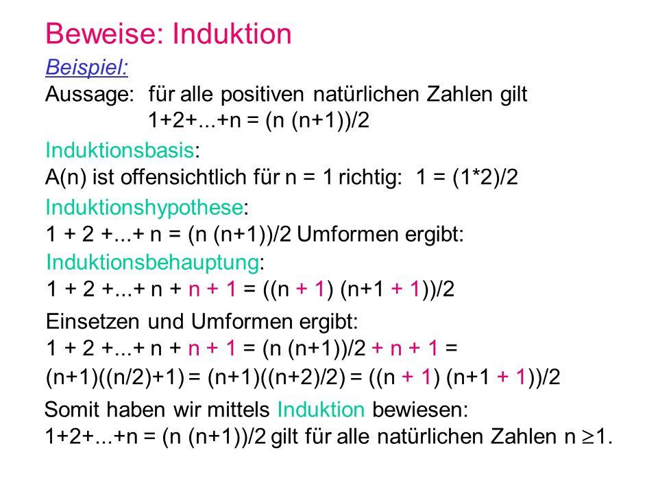 Beweise: Induktion Beispiel: Aussage: für alle positiven natürlichen Zahlen gilt 1+2+...+n = (n (n+1))/2 Somit haben wir mittels Induktion bewiesen: 1