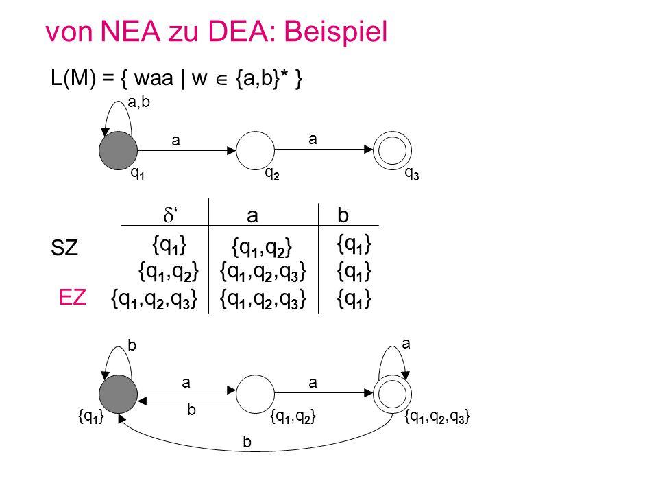 von NEA zu DEA: Beispiel L(M) = { waa | w {a,b}* } a,b q1q1 q2q2 q3q3 a a {q 1,q 2 } {q 1,q 2,q 3 } {q 1,q 2 } {q 1 } {q 1,q 2,q 3 }{q 1 } {q 1,q 2,q