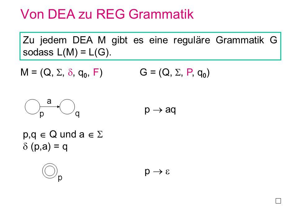 Von DEA zu REG Grammatik Zu jedem DEA M gibt es eine reguläre Grammatik G sodass L(M) = L(G). M = (Q,,, q 0, F)G = (Q,, P, q 0 ) p,q Q und a (p,a) = q