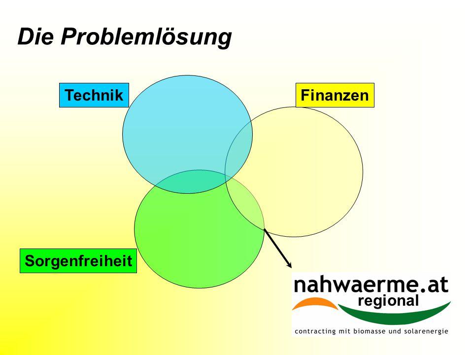 Die Problemlösung Sorgenfreiheit FinanzenTechnik koppl regional