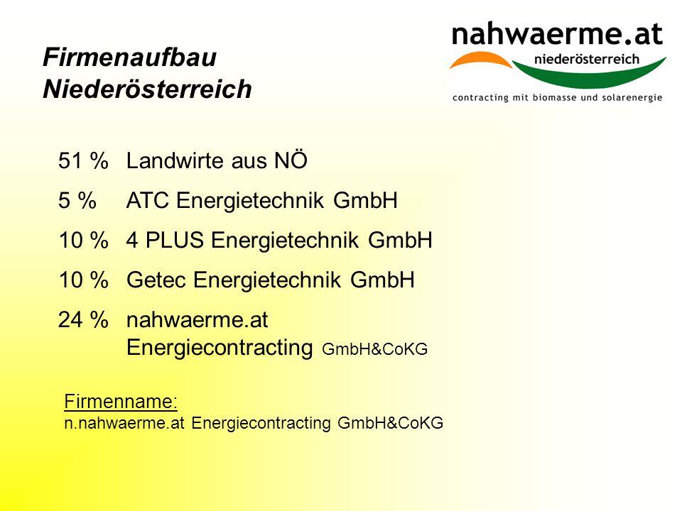 Firmenaufbau Niederösterreich 5 % ATC Energietechnik GmbH 51 % Landwirte aus NÖ 24 % nahwaerme.at Energiecontracting GmbH&CoKG Firmenname: n.nahwaerme.at Energiecontracting GmbH&CoKG 10 % 4 PLUS Energietechnik GmbH 10 % Getec Energietechnik GmbH