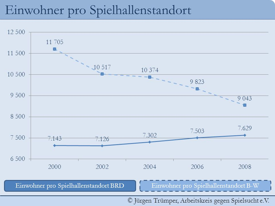 © Jürgen Trümper, Arbeitskreis gegen Spielsucht e.V. Einwohner pro Spielhallenstandort Einwohner pro Spielhallenstandort BRDEinwohner pro Spielhallens