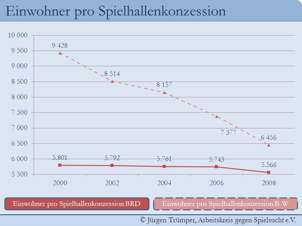 © Jürgen Trümper, Arbeitskreis gegen Spielsucht e.V. Einwohner pro Spielhallenkonzession Einwohner pro Spielhallenkonzession BRDEinwohner pro Spielhal