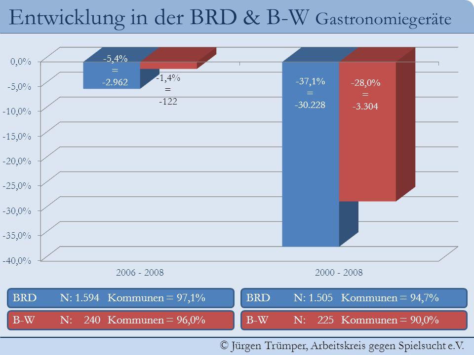 © Jürgen Trümper, Arbeitskreis gegen Spielsucht e.V. Entwicklung in der BRD & B-W Gastronomiegeräte BRDN: 1.505 Kommunen = 94,7% B-WN: 225 Kommunen =