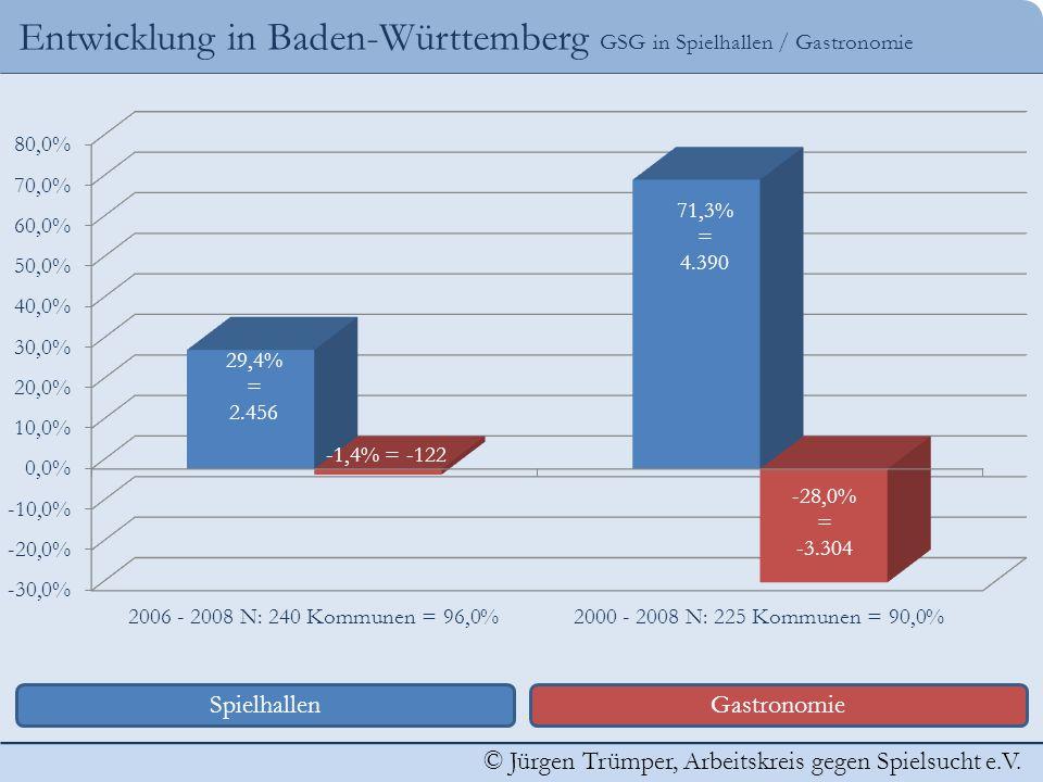 © Jürgen Trümper, Arbeitskreis gegen Spielsucht e.V. Entwicklung in Baden-Württemberg GSG in Spielhallen / Gastronomie SpielhallenGastronomie