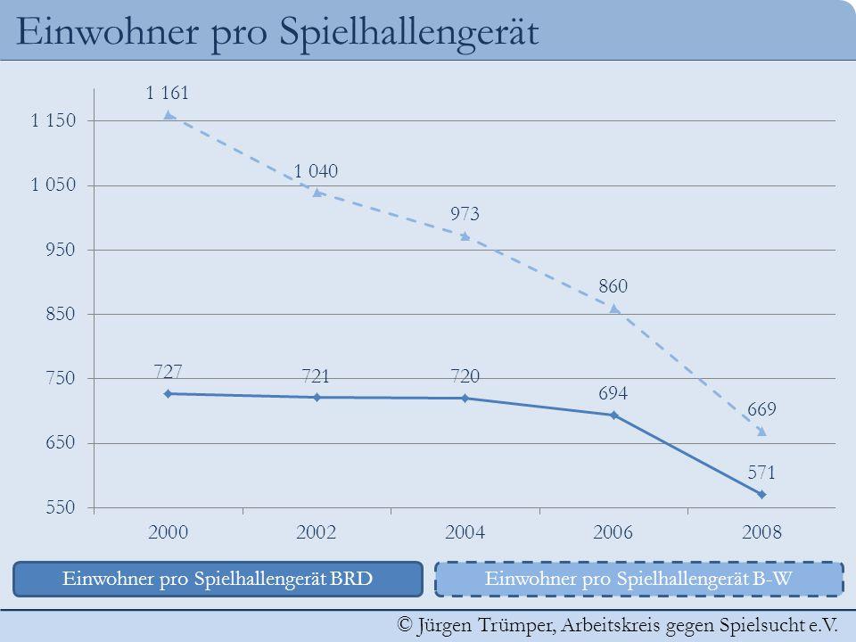 © Jürgen Trümper, Arbeitskreis gegen Spielsucht e.V. Einwohner pro Spielhallengerät Einwohner pro Spielhallengerät BRDEinwohner pro Spielhallengerät B