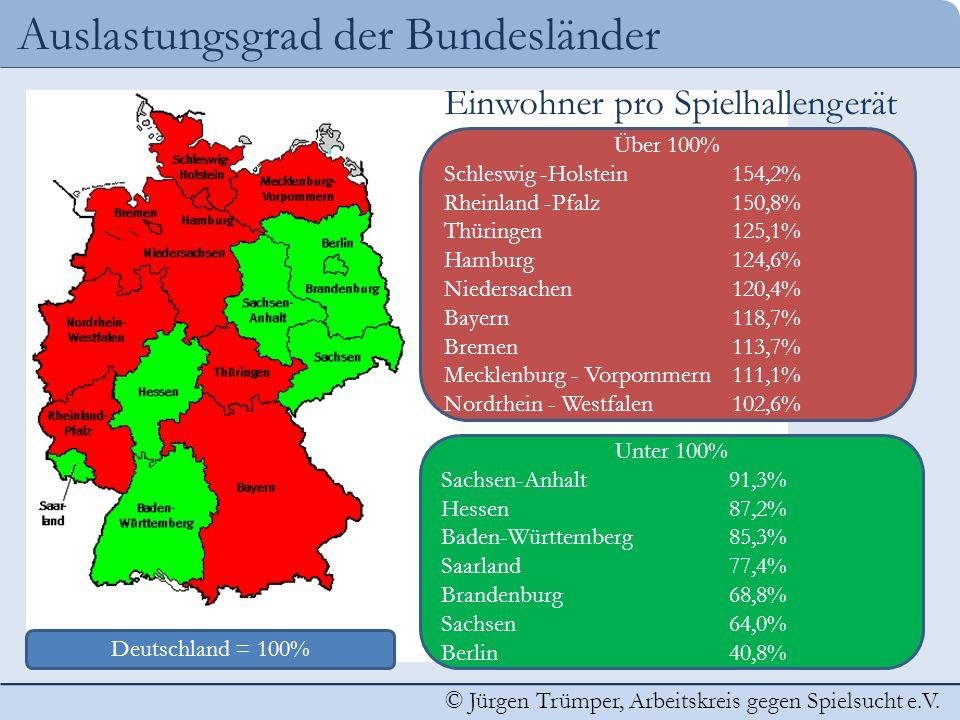 © Jürgen Trümper, Arbeitskreis gegen Spielsucht e.V. Auslastungsgrad der Bundesländer Unter 100% Sachsen-Anhalt91,3% Hessen87,2% Baden-Württemberg85,3