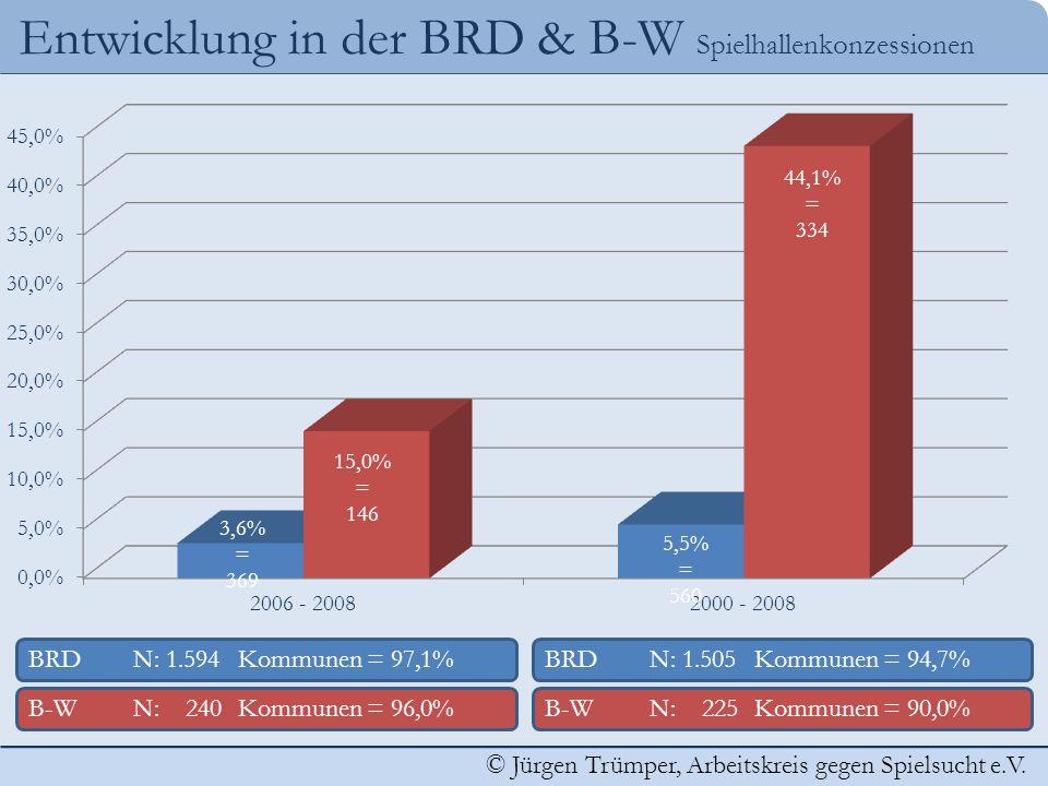 © Jürgen Trümper, Arbeitskreis gegen Spielsucht e.V. Entwicklung in der BRD & B-W Spielhallenkonzessionen BRDN: 1.505 Kommunen = 94,7% B-WN: 225 Kommu