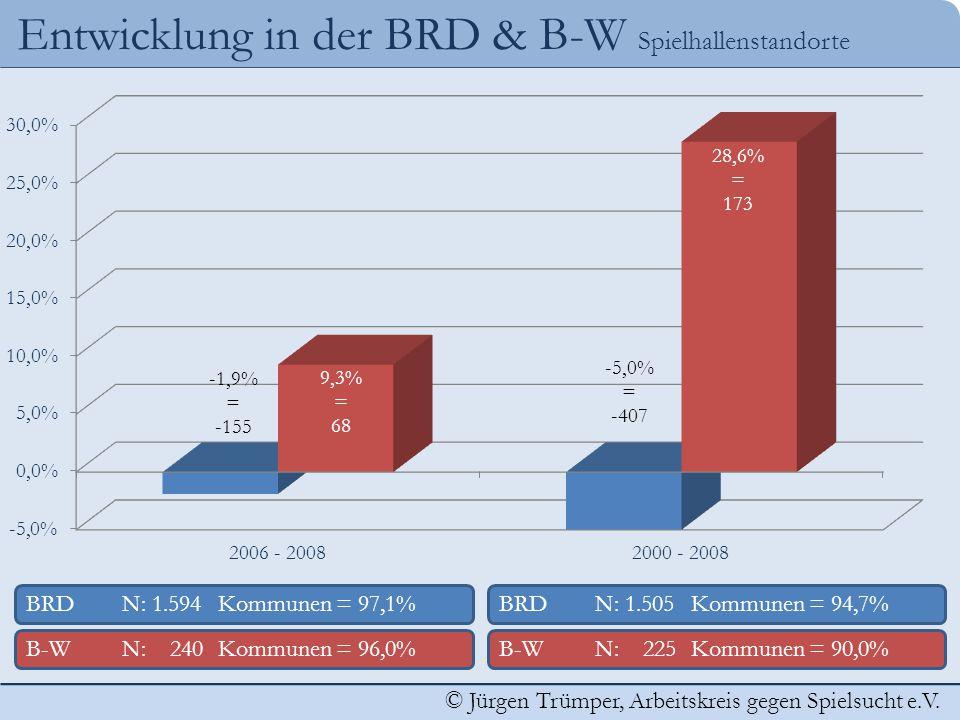 © Jürgen Trümper, Arbeitskreis gegen Spielsucht e.V. Entwicklung in der BRD & B-W Spielhallenstandorte BRDN: 1.505 Kommunen = 94,7% B-WN: 225 Kommunen
