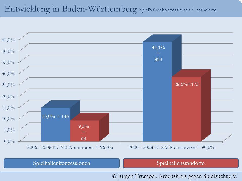 © Jürgen Trümper, Arbeitskreis gegen Spielsucht e.V. Entwicklung in Baden-Württemberg Spielhallenkonzessionen / -standorte SpielhallenkonzessionenSpie