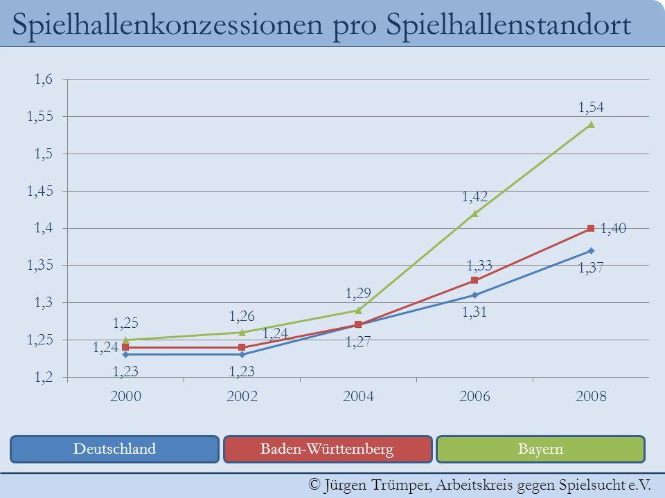 © Jürgen Trümper, Arbeitskreis gegen Spielsucht e.V. Spielhallenkonzessionen pro Spielhallenstandort DeutschlandBaden-WürttembergBayern
