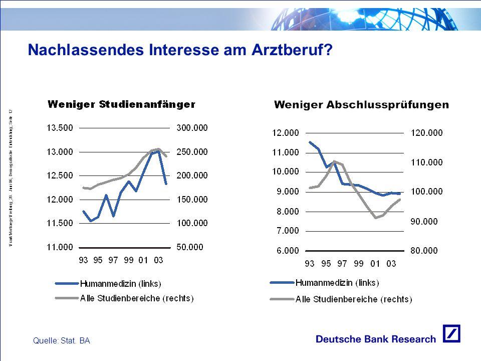 \Frank\Vortraege\Freiburg_28. Juni 06, Demografische Entwicklung; Seite 12 Nachlassendes Interesse am Arztberuf? Quelle: Stat. BA