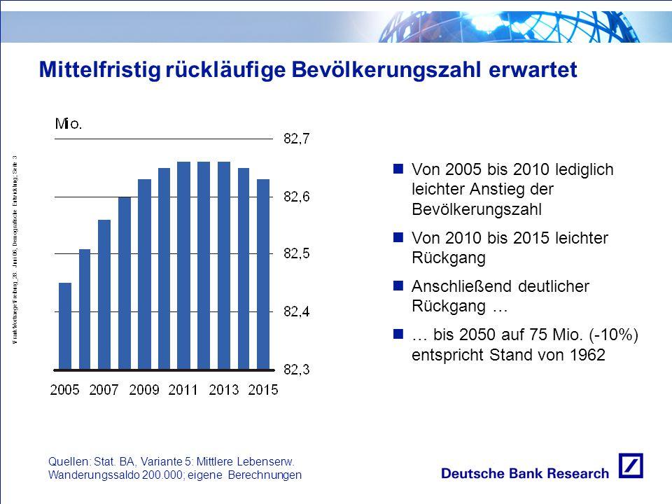 \Frank\Vortraege\Freiburg_28. Juni 06, Demografische Entwicklung; Seite 3 Mittelfristig rückläufige Bevölkerungszahl erwartet Quellen: Stat. BA, Varia