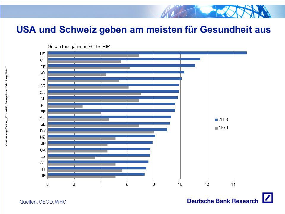 \Frank\Vortraege\Freiburg_28. Juni 06, Demografische Entwicklung; Seite 7 USA und Schweiz geben am meisten für Gesundheit aus Quellen: OECD, WHO