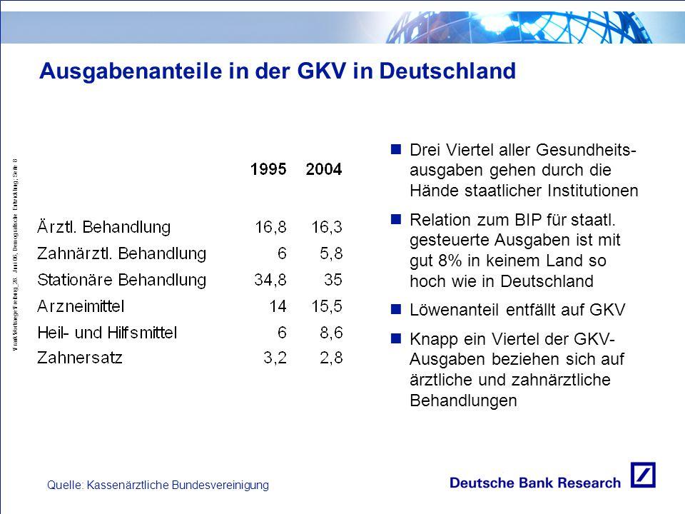 \Frank\Vortraege\Freiburg_28. Juni 06, Demografische Entwicklung; Seite 8 Ausgabenanteile in der GKV in Deutschland Quelle: Kassenärztliche Bundesvere
