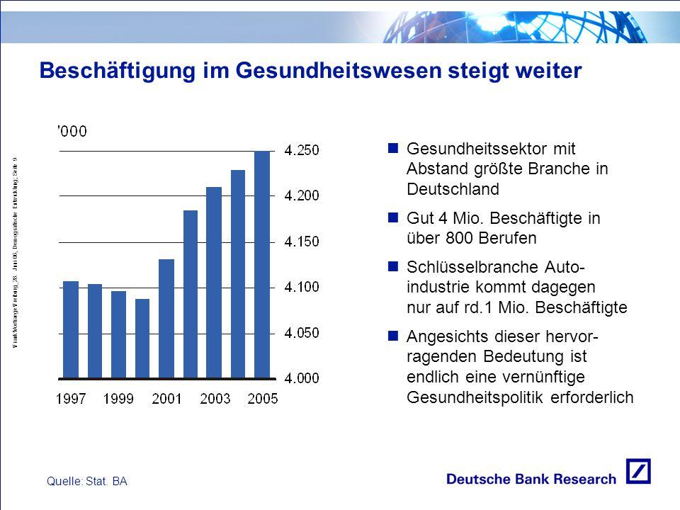 \Frank\Vortraege\Freiburg_28. Juni 06, Demografische Entwicklung; Seite 9 Beschäftigung im Gesundheitswesen steigt weiter Quelle: Stat. BA Gesundheits