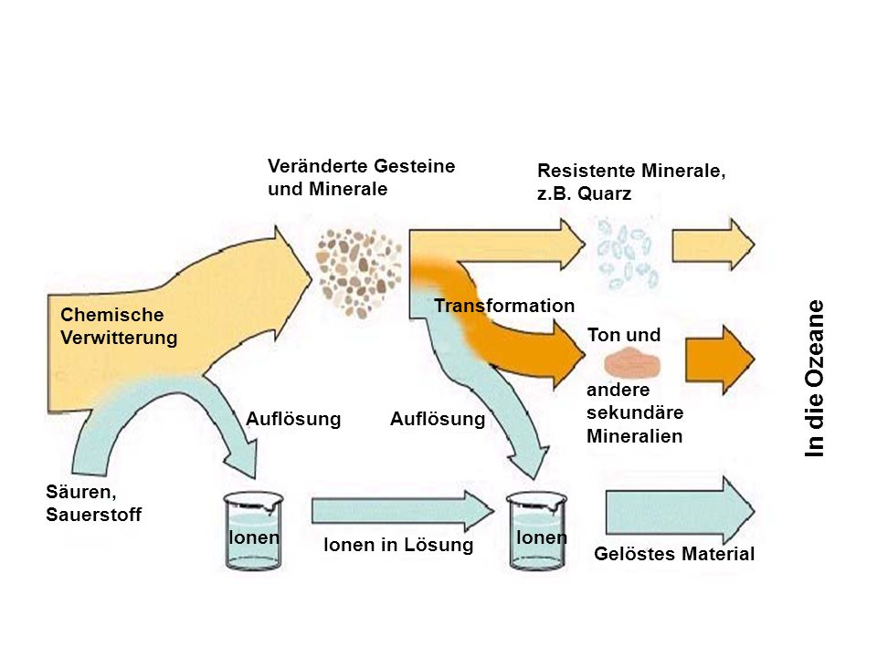 Ionen in Lösung Säuren, Sauerstoff Ionen Gelöstes Material Ionen Chemische Verwitterung In die Ozeane andere sekundäre Mineralien Ton und Transformation Resistente Minerale, z.B.