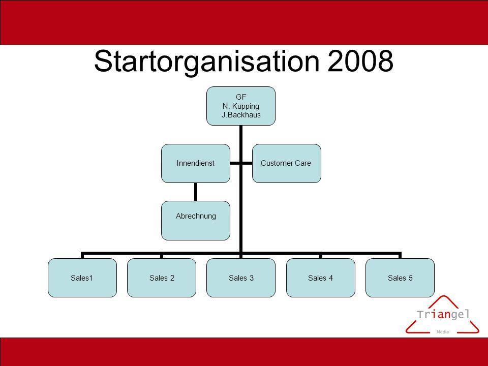 Startorganisation 2008 GF N. Küpping J.Backhaus Sales1Sales 2Sales 3Sales 4Sales 5 Innendienst Abrechnung Customer Care