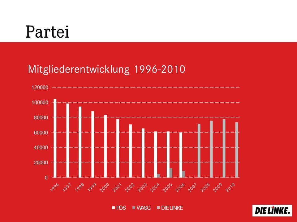 Mitgliederentwicklung 1996-2010 Partei