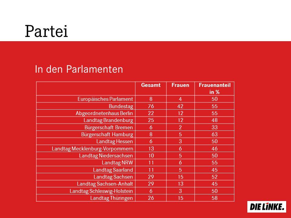 In den Parlamenten Partei GesamtFrauenFrauenanteil in % Europäisches Parlament8450 Bundestag764255 Abgeordnetenhaus Berlin221255 Landtag Brandenburg25